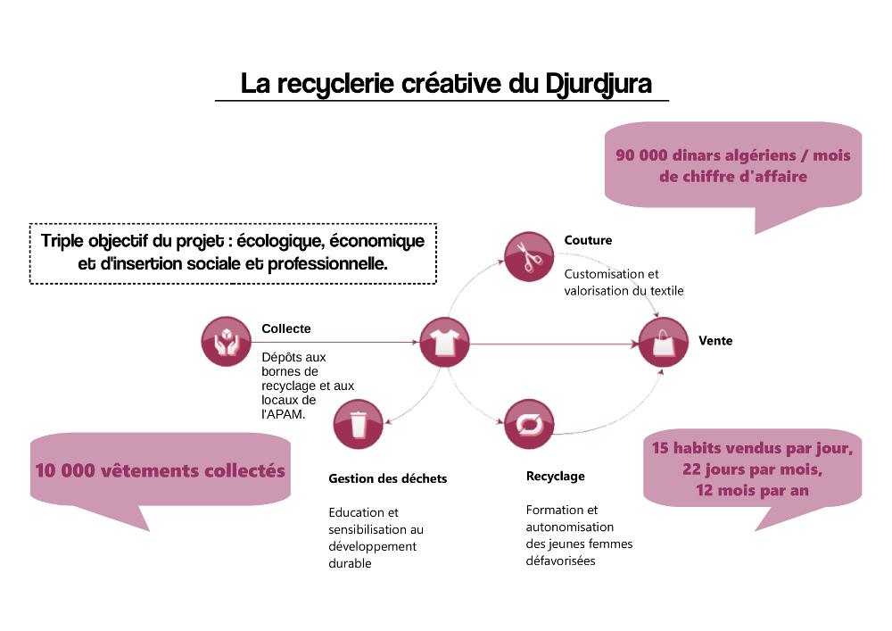schema_recyclerie_creative